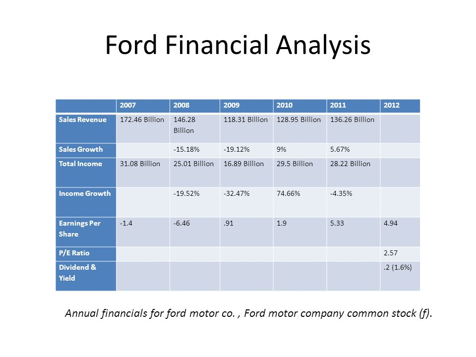 Financial comparison between toyota and other leading auto Ford motor company financials