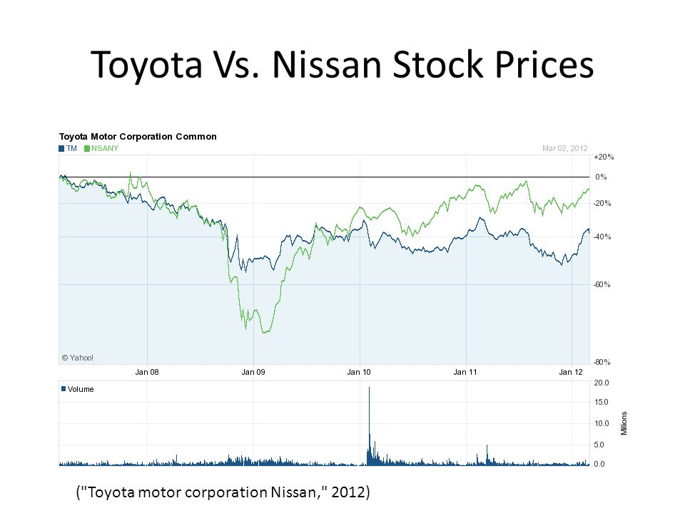Financial Comparison Between Toyota And Other Leading Auto
