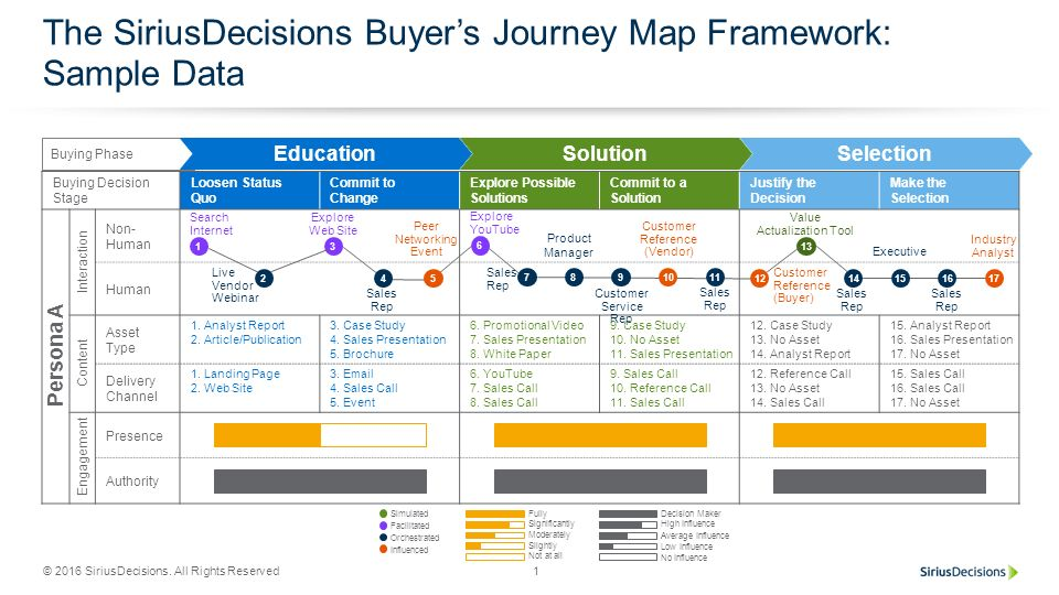 The SiriusDecisions Buyers Journey Map Framework Sample Data Ppt - Persona journey map