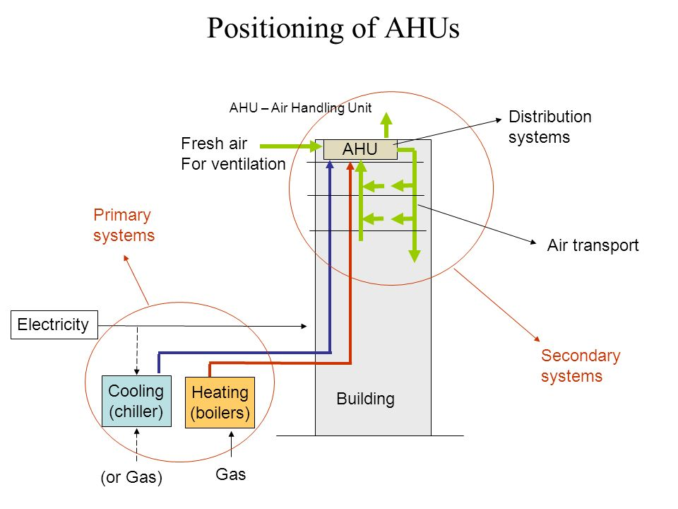 Air Handling System : Lecture objectives review psychrometrics introduce air