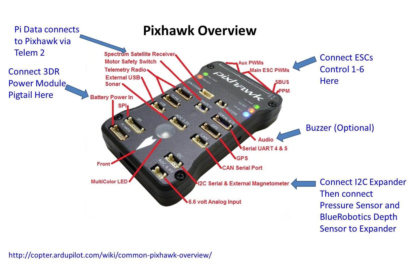 Pixhawk+Overview+Pi+Data+connects+to+Pixhawk+via+Telem+2 bluerov electronics and controls documentation ppt video online Pixhawk Mini Wiring-Diagram at virtualis.co