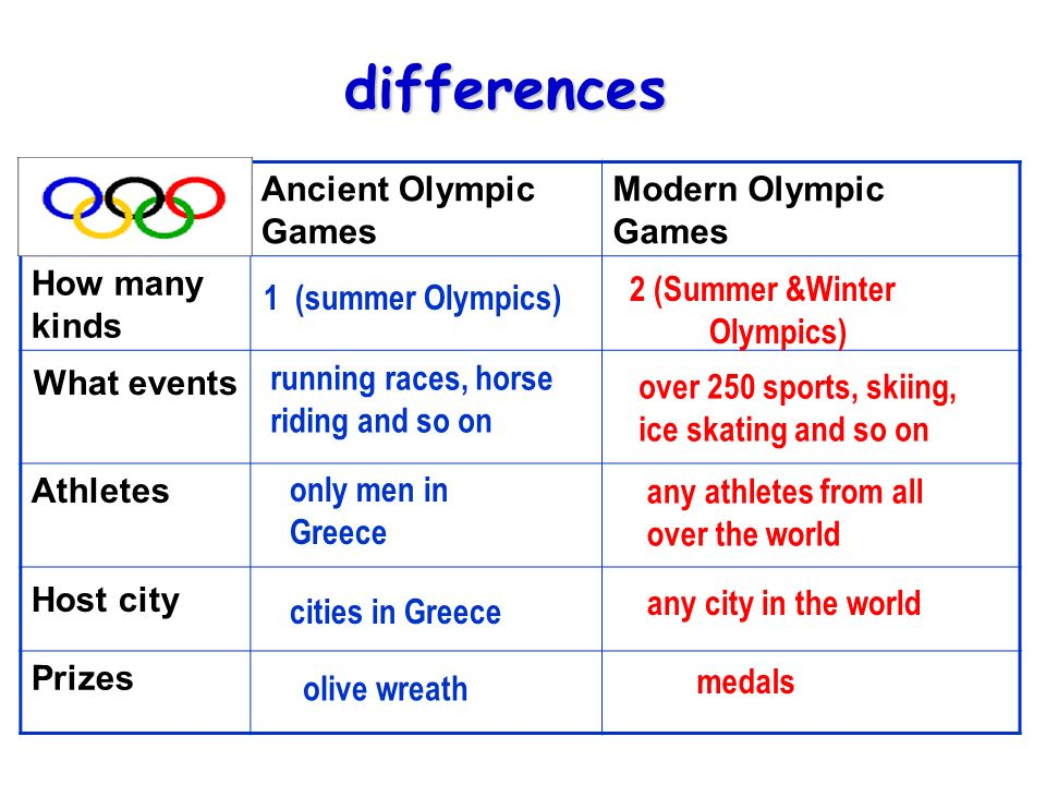 the differences between the ancient olympic games and modern olympic games What are some of the major differences between the ancient olympics major differences between the ancient olympics only to menmodern olympic games.
