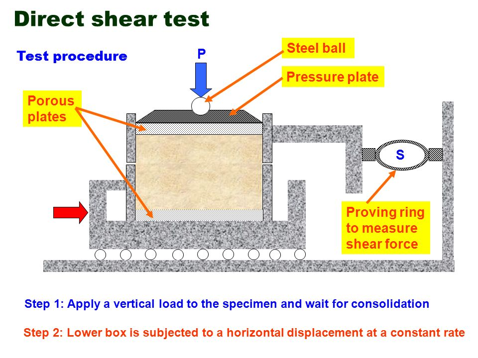 direct shear box test Direct shear testing is covered in astm standard d-3080, standard method for direct shear test on soils under consolidated drained conditions fig 3 assembly drawing of direct shear box.