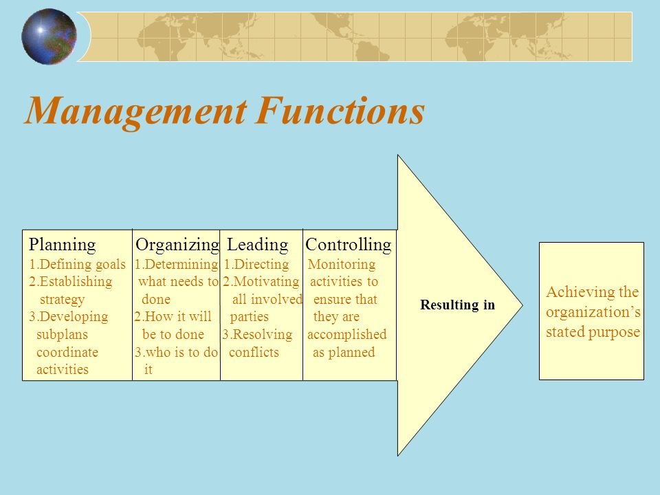 planning organizing leading and control See the four functions of management, and learn how you can develop  these  necessary skills: planning, organizing, leading and controlling.