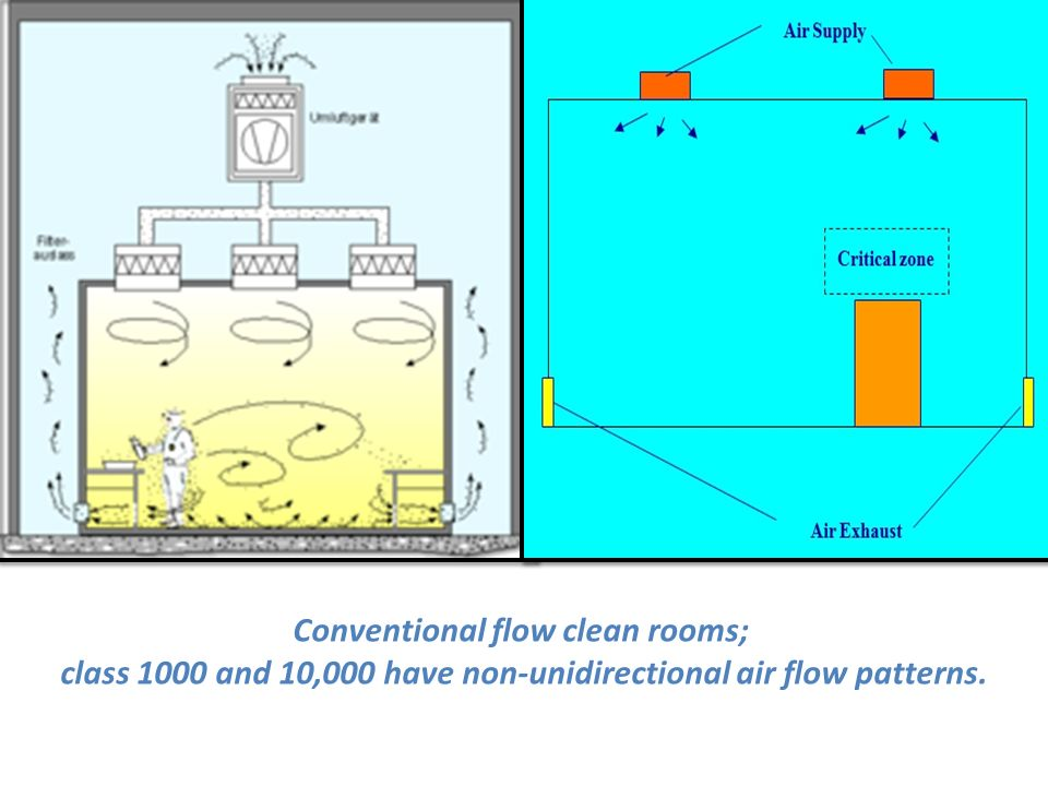 Clean rooms hvac system ppt video online download for Air circulation in a room