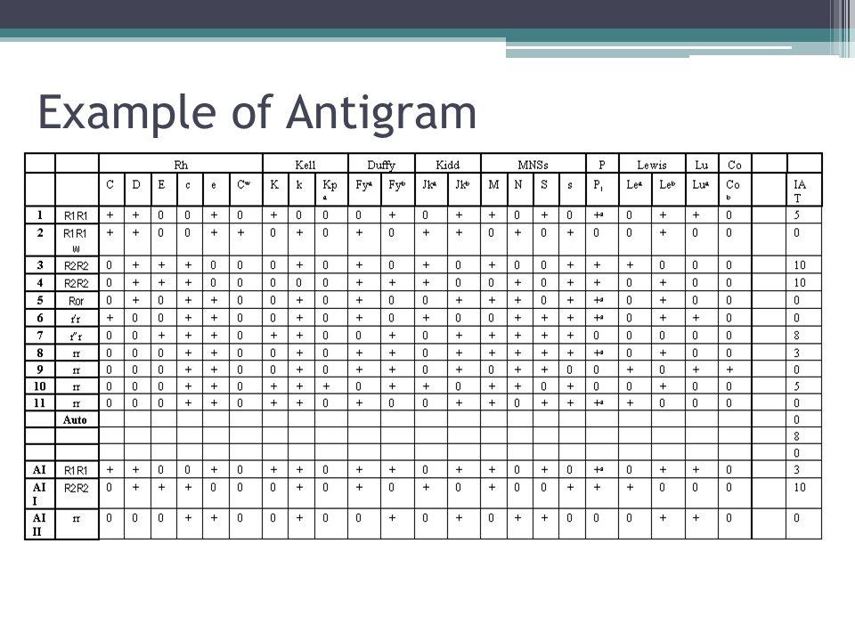 Example of Antigram