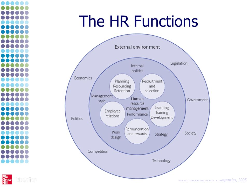 functions of hr manager pdf
