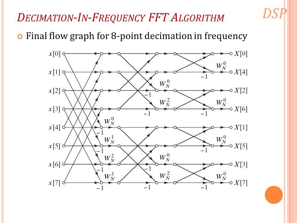 fft algorithm