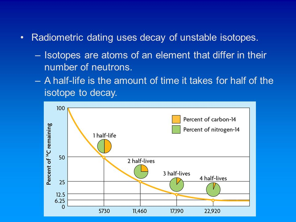 radiometric dating and radioactive dating Radiometric dating or radioactive dating is a technique used to date materials such as rocks or carbon, in which trace radioactive impurities were selectively incorporated when they were formed.