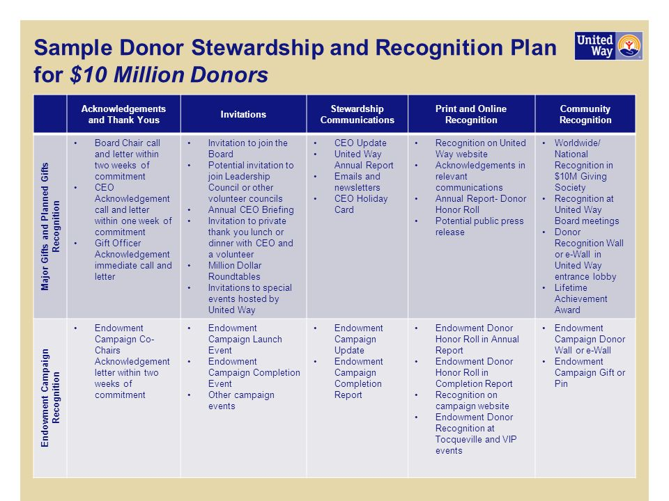 Sample donor stewardship and recognition plan for 10 million donors sample donor stewardship and recognition plan for 10 million donors stopboris
