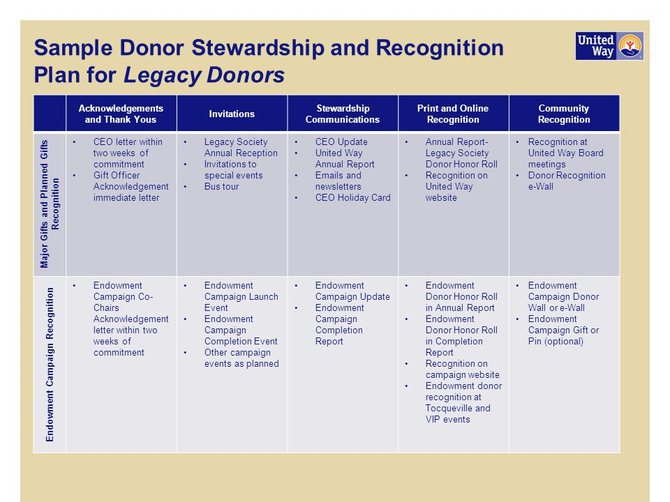 marketing plan donor recognition and stewardship Donor relations and stewardship  marketing 6 partner with gift officers to determine best strategies for effective recognition of donors 7 develop, plan,.