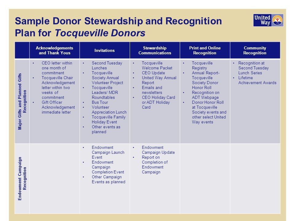 annual report for stewardship campaign 2010 Account for stewardship – report on management and use of resources with clear  refer- ences to outcomes  source: lifesaving society ontario 2010 annual  report at p b-1  building or a major capital campaign should also be  disclosed.