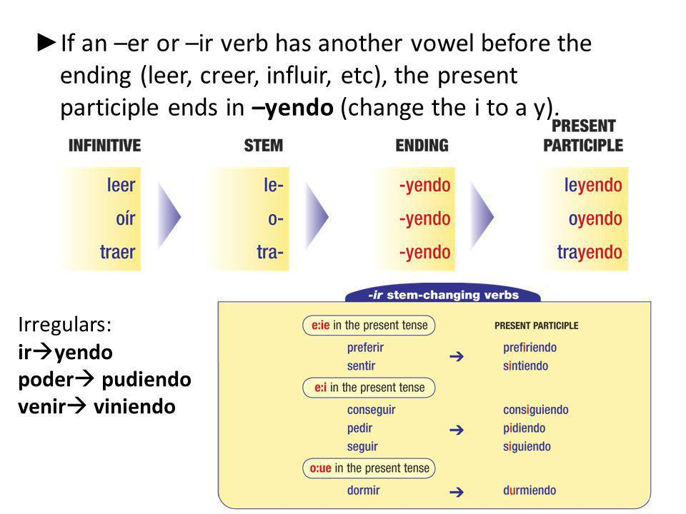 If an –er or –ir verb has another vowel before the ending (leer, creer, influir, etc), the present participle ends in –yendo (change the i to a y).