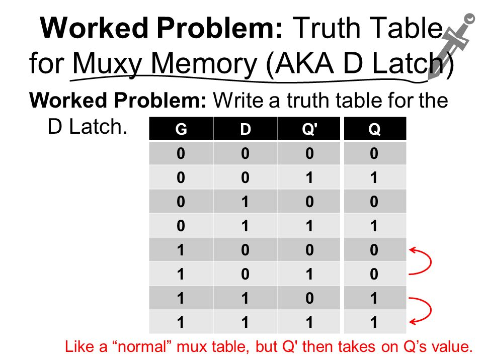 Worked Problem: Truth Table for Muxy Memory (AKA D Latch)