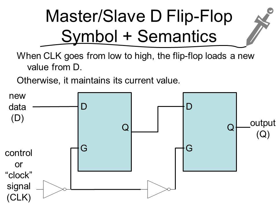 Master/Slave D Flip-Flop Symbol + Semantics