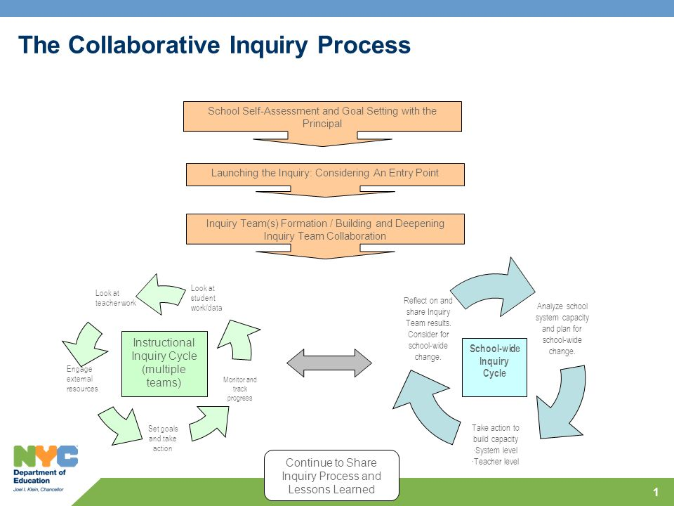 Collaborative Inquiry Classroom ~ The collaborative inquiry process ppt video online download