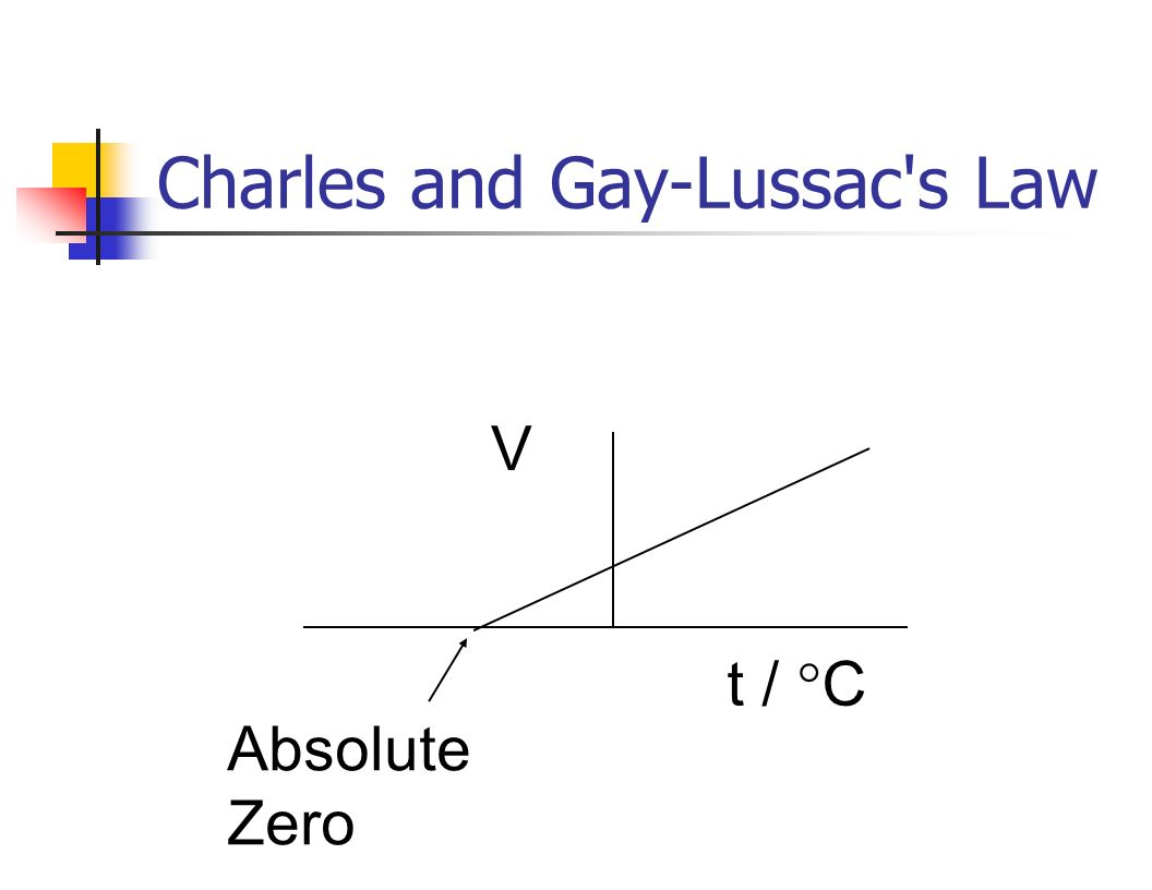 charles law and absolute zero Using charles' law to determine absolute zero a simple experiment to determine absolute zero using charles' law is illustrated below an erlenmeyer.