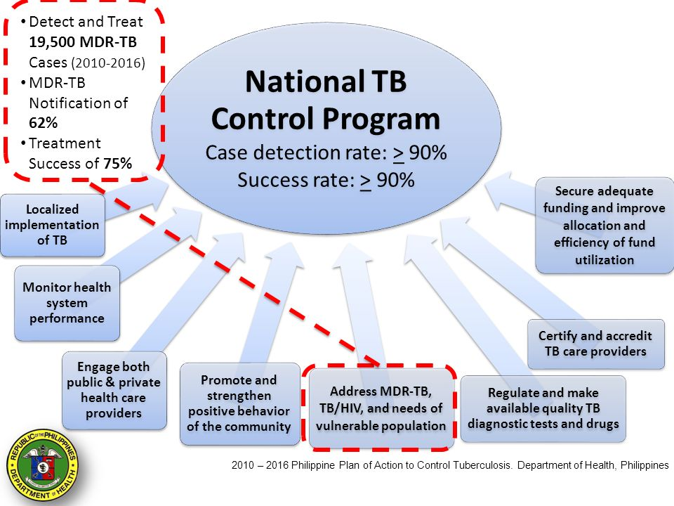 Revised National Tuberculosis Control Program