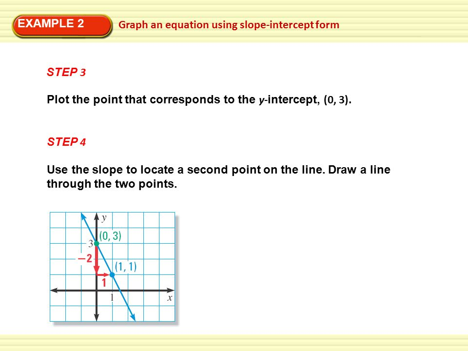 Drawing Lines With Given Intercepts : Lesson graphing using slope intercept form essential