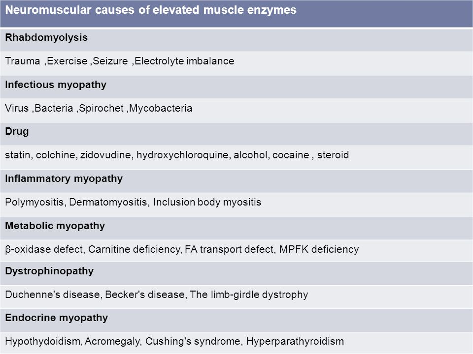 steroid induced myopathy pain