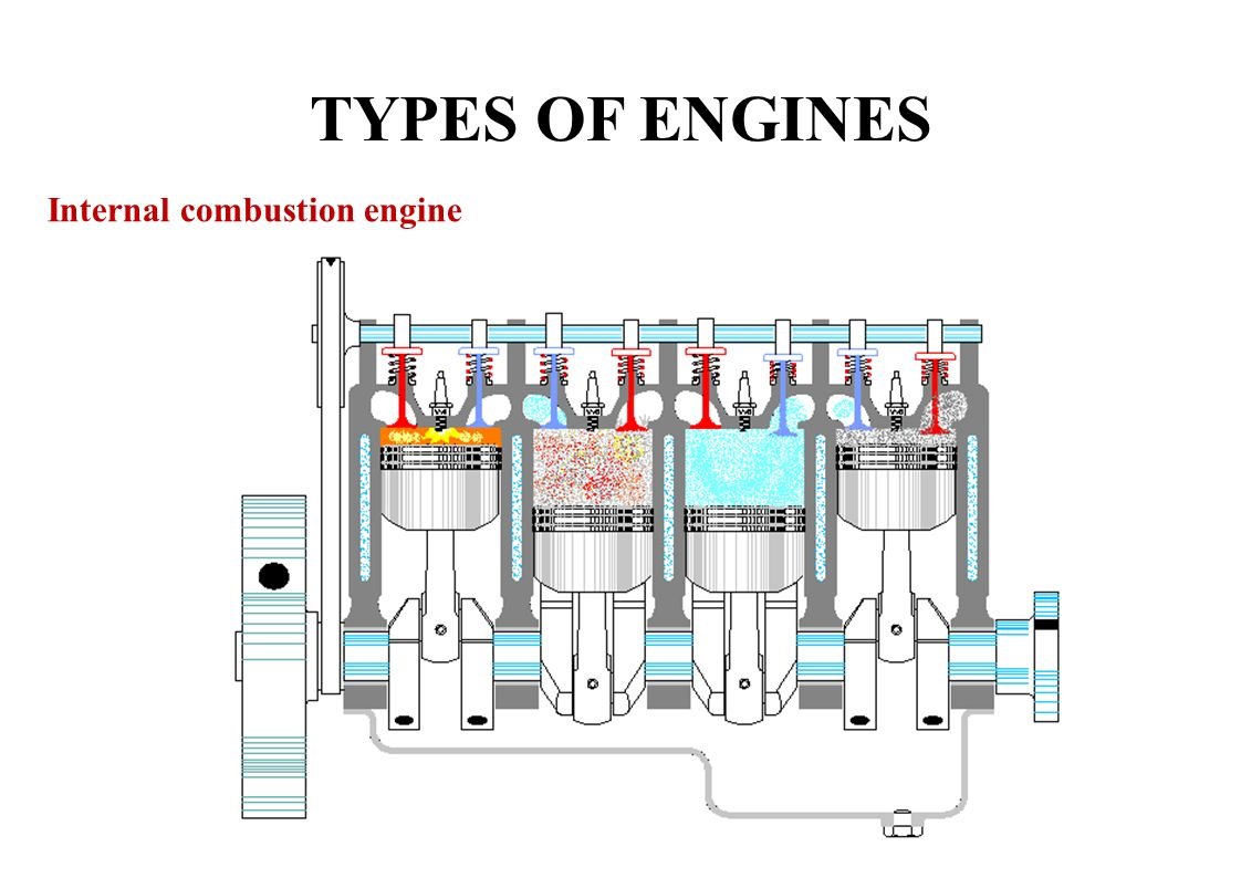 LECTURE ppt download – Diagram Of A Internal Combustion Engine