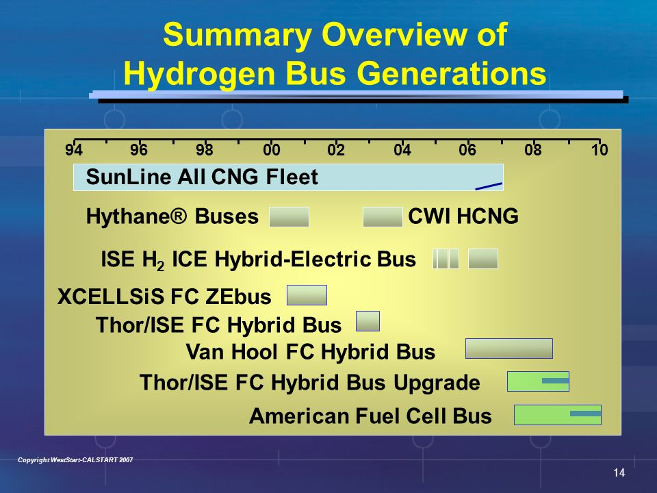 an overview of hydrogen power The concept of hydrogen energy system, proposing the transfer of power engineering, industry and transport to hydrogen, was born in mid 1970s, against a background of the worldwide oil crisis [1–4].