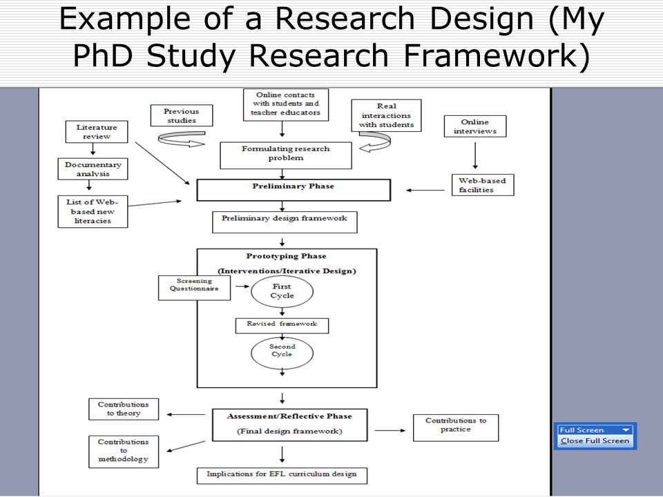 theoretical perspectives design research and the phd thesis
