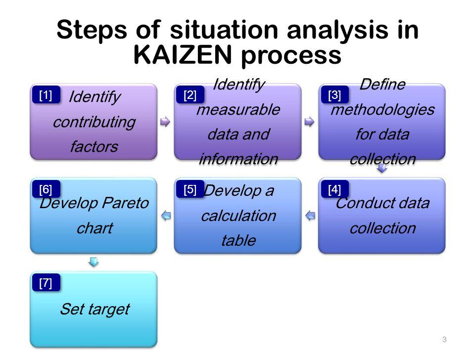 kaizen technique ppt