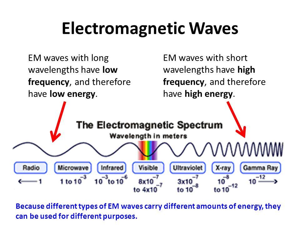 Electromagnetic+Waves.jpg