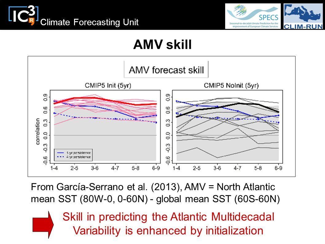 AMV skill From García-Serrano et al. (2013), AMV = North Atlantic mean SST (80W-0, 0-60N) - global mean SST (60S-60N)