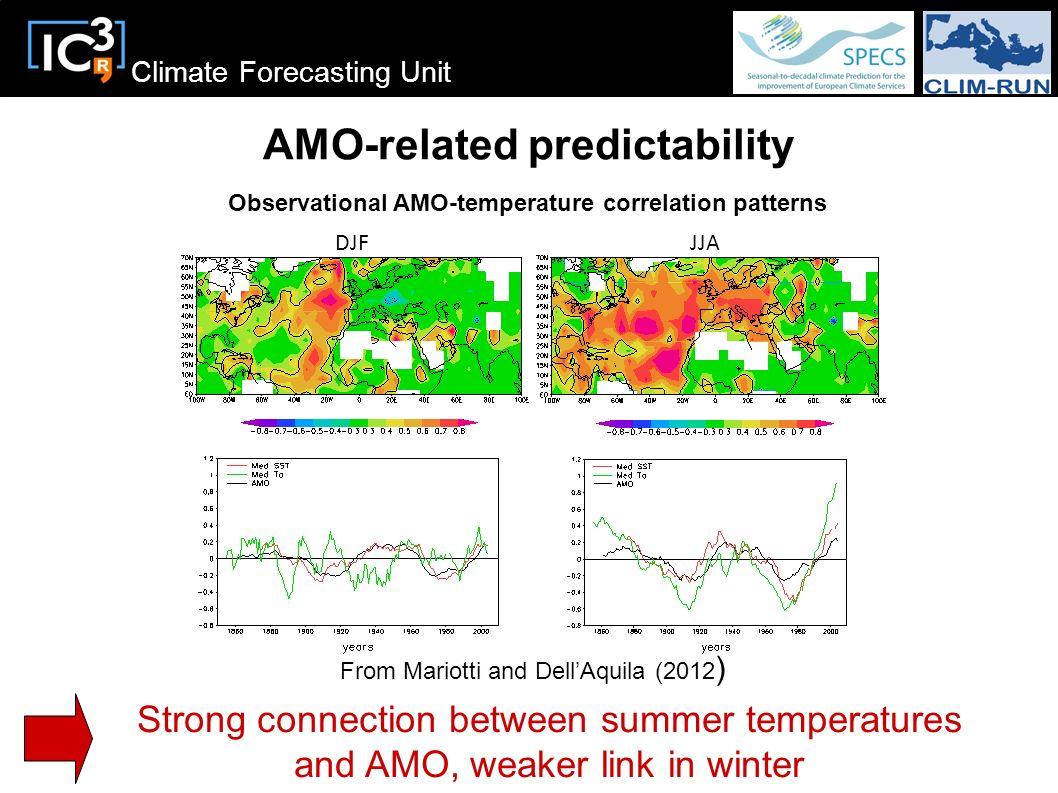 AMO-related predictability
