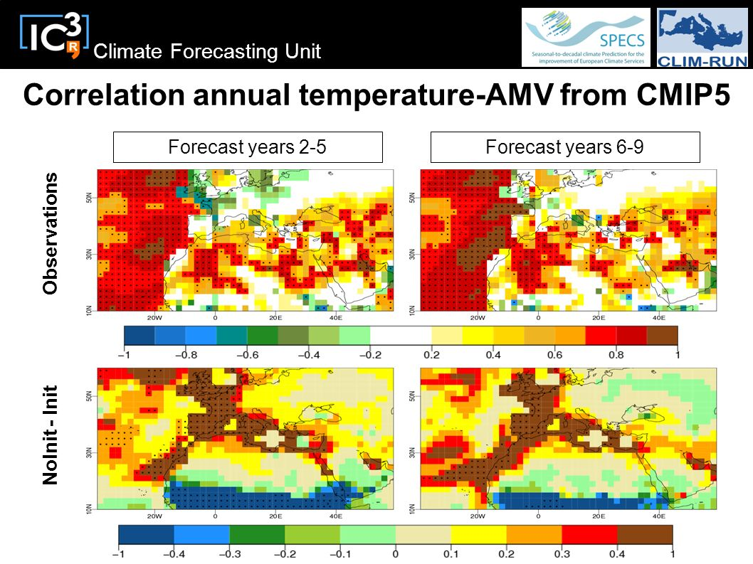 Correlation annual temperature-AMV from CMIP5