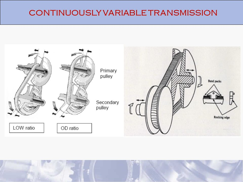 Continuously Variable Transmission : Continuously variable transmission cvt ppt video