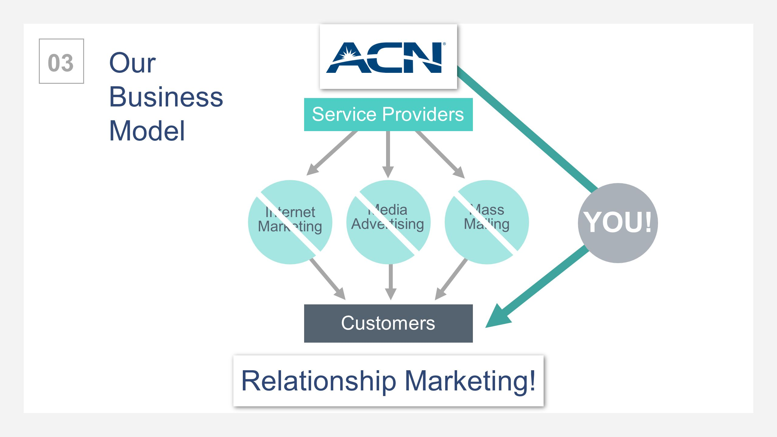 relationship marketing with the internet