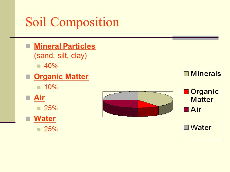 The foundation for life ppt download for Soil composition