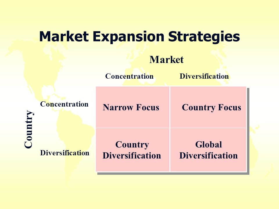 global strategy and entering foreign markets