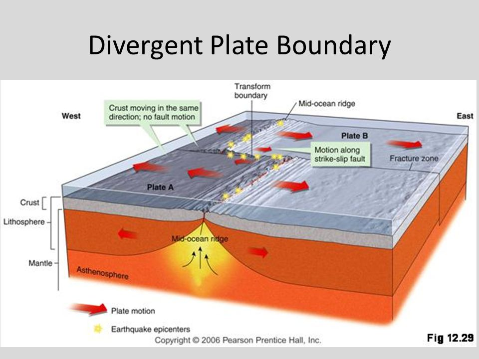 plate boundaries divergent video images