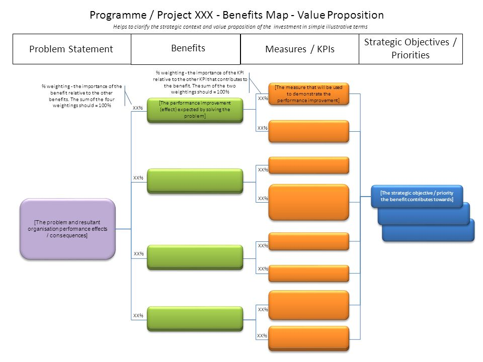 Benefits map using this template ppt video online download programme project xxx benefits map value proposition pronofoot35fo Choice Image