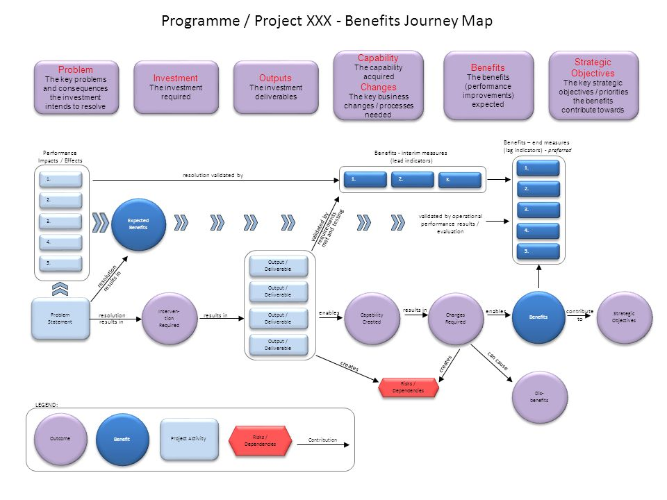Benefits Map Using This Template - Ppt Video Online Download