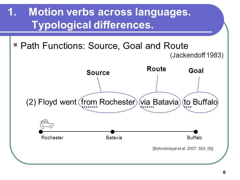 Motion verbs across languages. Typological differences.