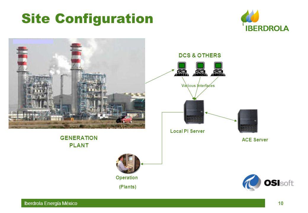 Site Configuration DCS & OTHERS GENERATION PLANT Local PI Server