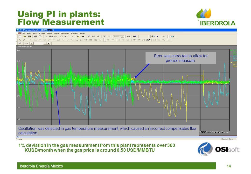 Using PI in plants: Flow Measurement