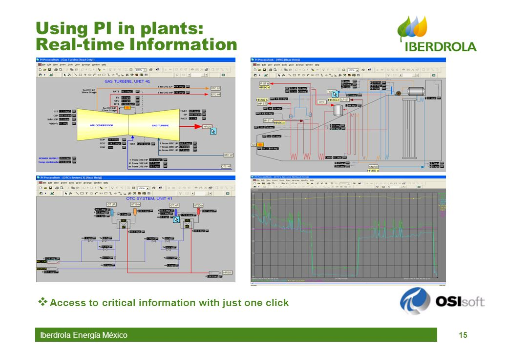 Using PI in plants: Real-time Information