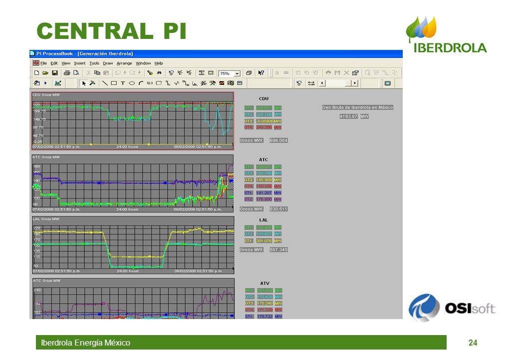CENTRAL PI Iberdrola Energía México