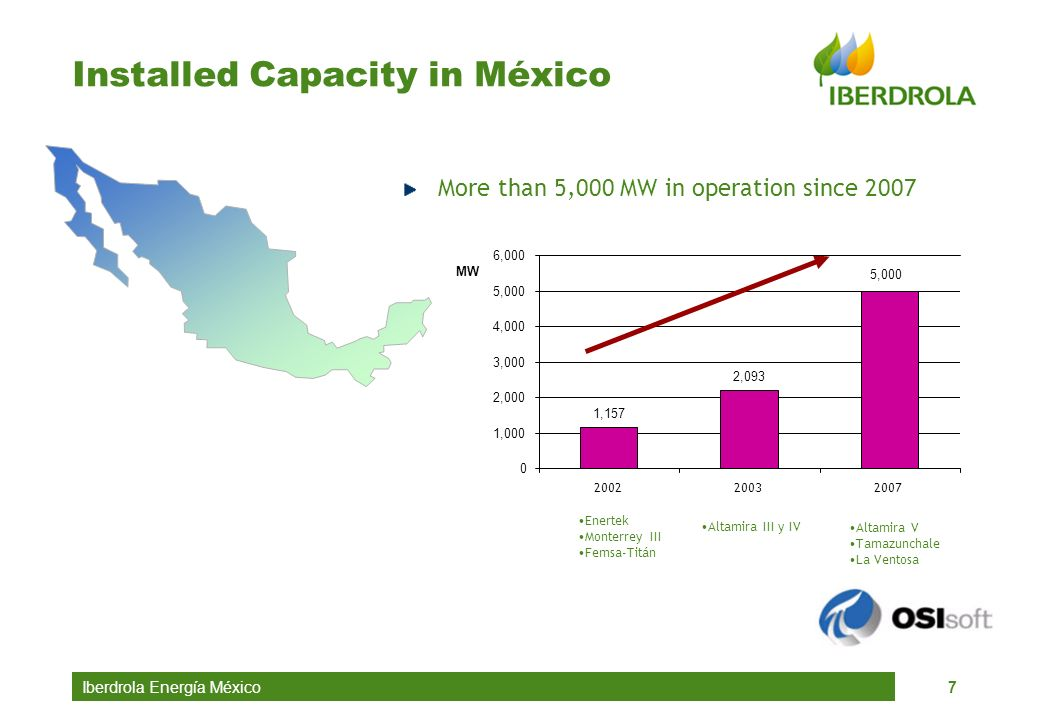 Installed Capacity in México