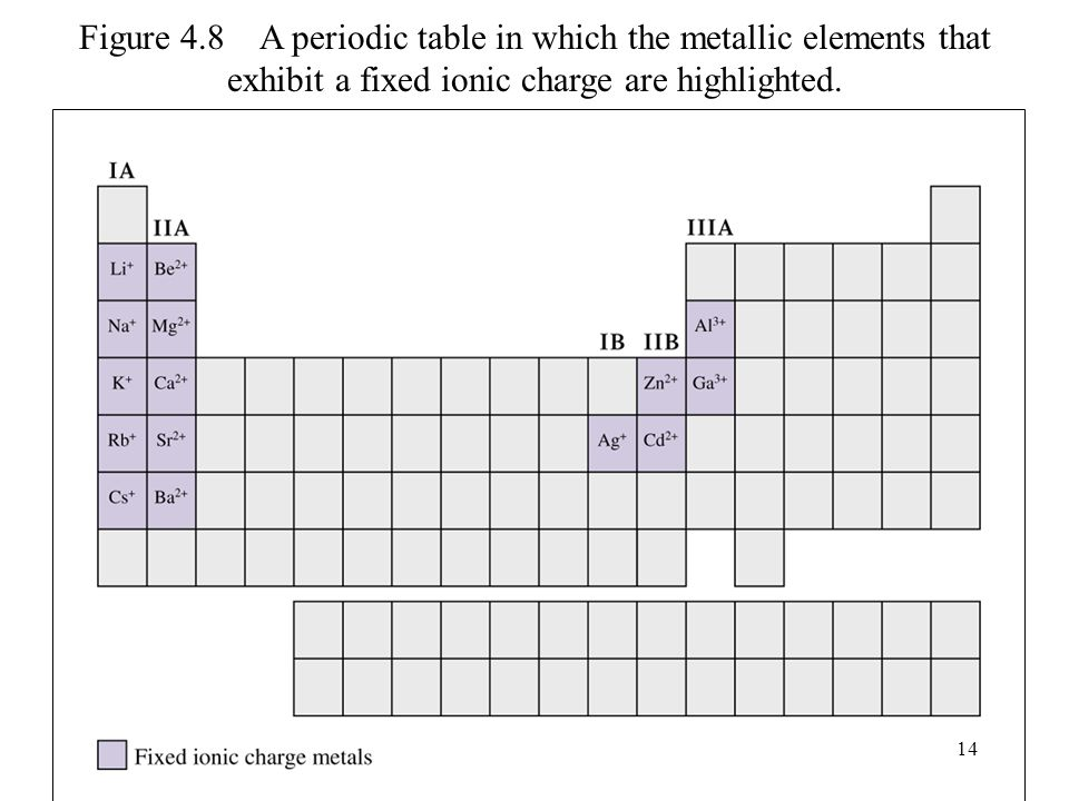 periodic table pattern of ion charges in the periodic table chapter 4 chemical bonds i ppt - Periodic Table Fixed Charges