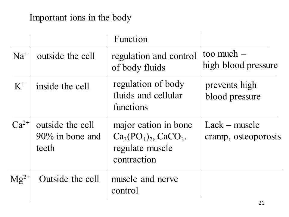 important ions in the body Some important ions in the human body examples : 1) sodium (na) atom have 1 electron in their valence shell they readily give this electron up to produce an ion with.