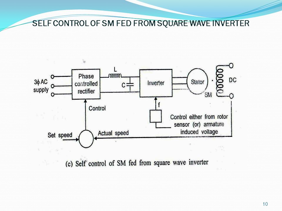 SELF CONTROL OF SM FED FROM SQUARE WAVE INVERTER
