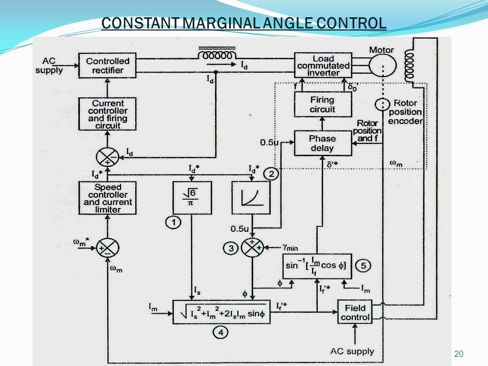 CONSTANT MARGINAL ANGLE CONTROL