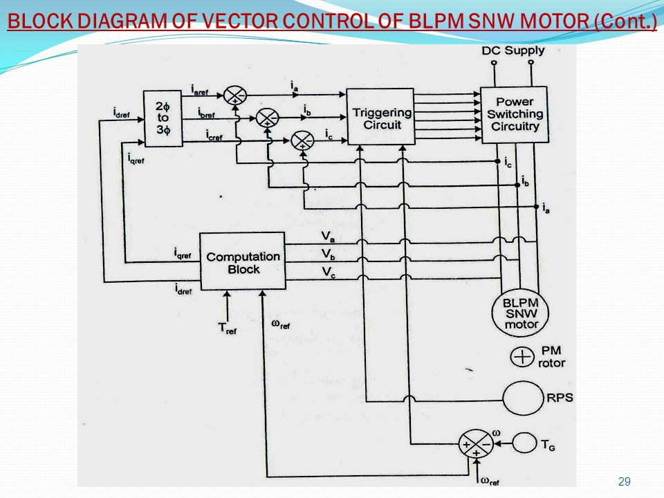 BLOCK DIAGRAM OF VECTOR CONTROL OF BLPM SNW MOTOR (Cont.)